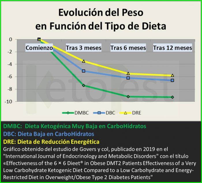 Evolución del Peso en función del aporte de hidratos de carbono en la dieta, en personas obesas con diabetes tipo 2