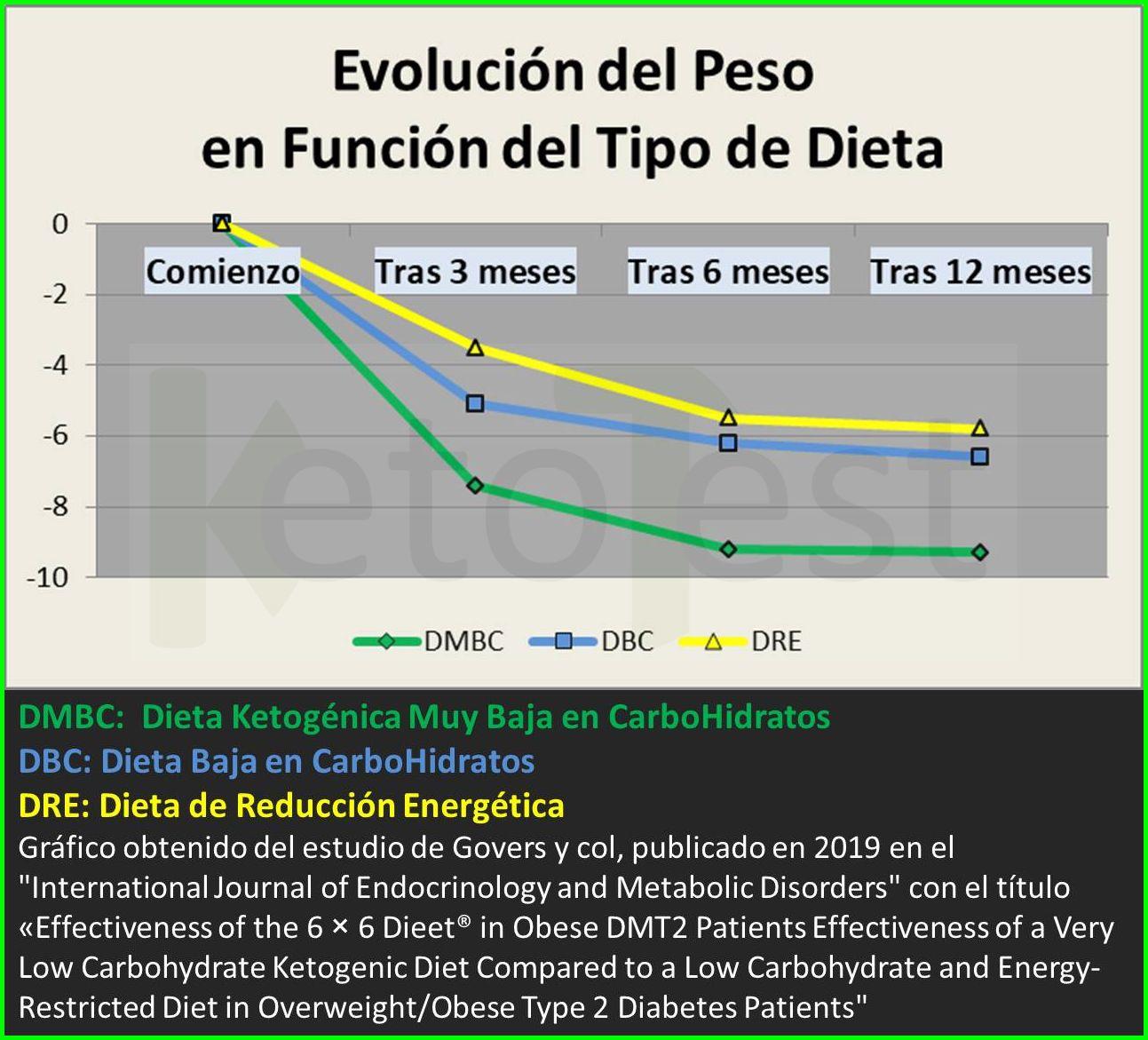 Diabetes tipo dos y dieta cetosis