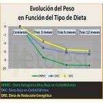 Gráfico de la Evolución dle Perso en Función del tipo de dieta en personas con Diabetes Tipo 2