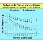 Reducción de Peso en Mujeres Obesas, comparación entre Dieta Hipocalórica y Dieta Cetogénica