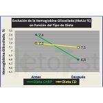 Grafica de texto sobre diabete tipo 2 y dieta cetogénica