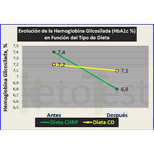 En pacientes con Diabetes Tipo 2, una Dieta Baja en Hidratos de Carbono (Cetogénica) mejora el control glucémico en relación a una Dieta Convencional para Diabetes