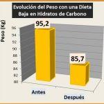 Una Dieta Cetogénica pobre en Hidratos de Carbono, favorece la disminución de Peso y de la Presión Arterial